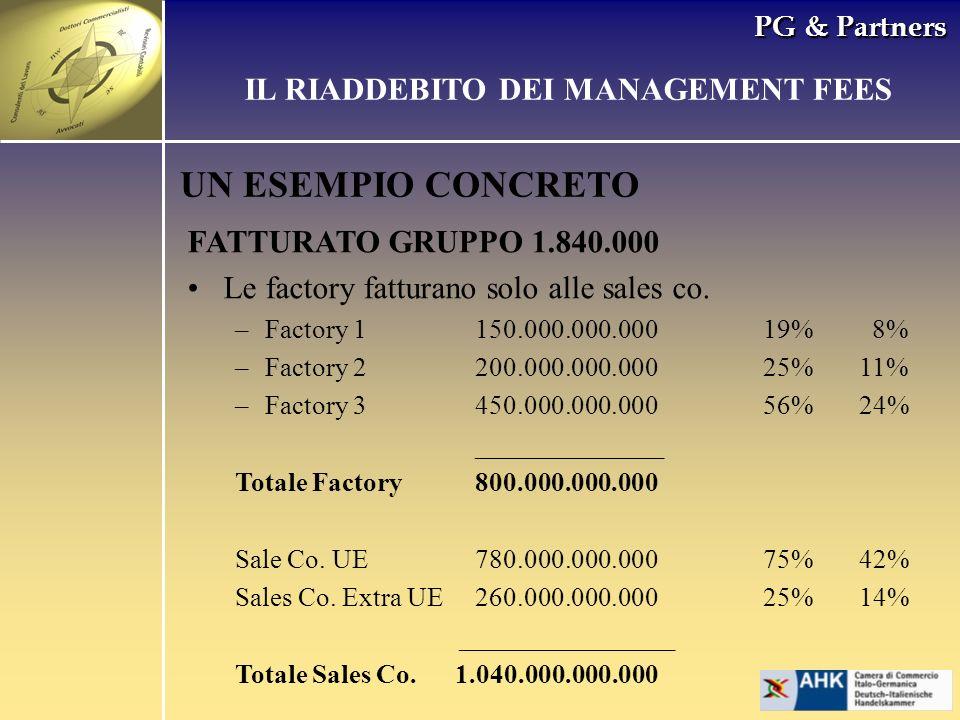 PG & Partners UN ESEMPIO CONCRETO FATTURATO GRUPPO 1.840.000 Le factory fatturano solo alle sales co. –Factory 1150.000.000.00019% 8% –Factory 2200.00
