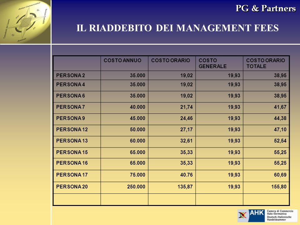 PG & Partners COSTO ANNUOCOSTO ORARIOCOSTO GENERALE COSTO ORARIO TOTALE PERSONA 235.00019,0219,9338,95 PERSONA 435.00019,0219,9338,95 PERSONA 635.0001