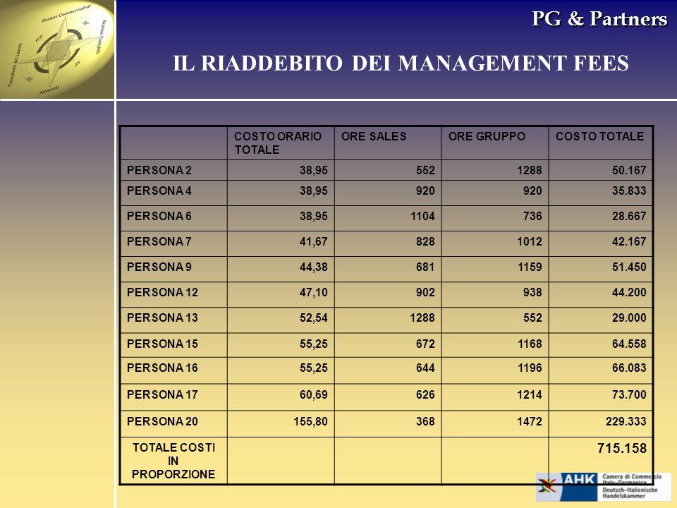PG & Partners COSTO ORARIO TOTALE ORE SALESORE GRUPPOCOSTO TOTALE PERSONA 238,95552128850.167 PERSONA 438,95920 35.833 PERSONA 638,95110473628.667 PER