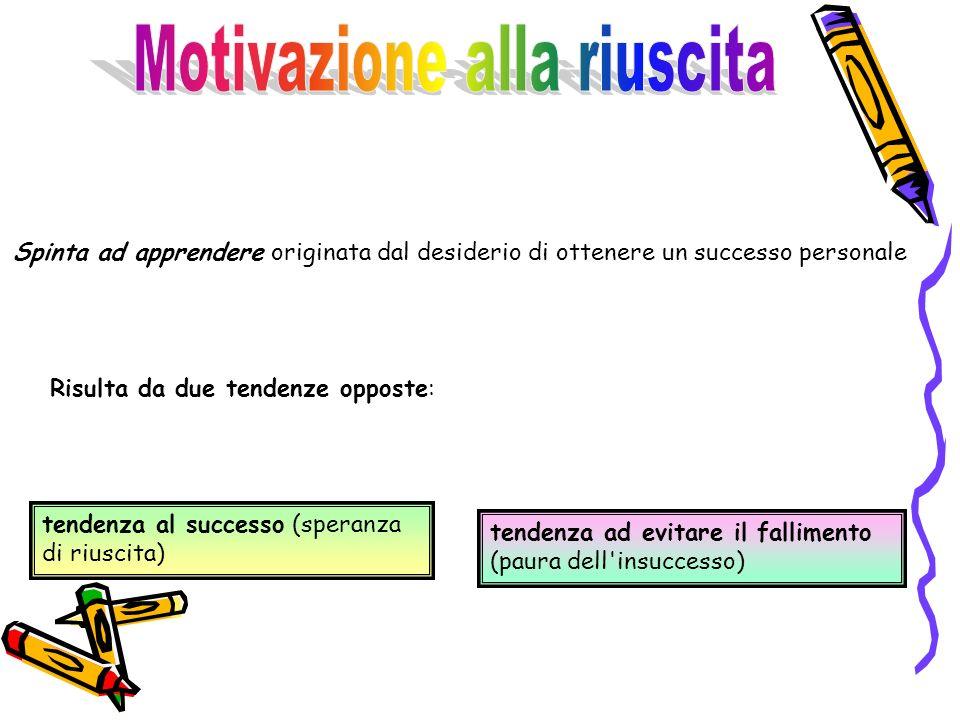 Spinta ad apprendere originata dal desiderio di ottenere un successo personale Risulta da due tendenze opposte: tendenza al successo (speranza di riuscita) tendenza ad evitare il fallimento (paura dell insuccesso)