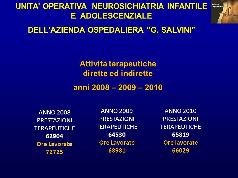 Attività terapeutiche dirette ed indirette anni 2008 – 2009 – 2010 UNITA OPERATIVA NEUROSICHIATRIA INFANTILE E ADOLESCENZIALE DELLAZIENDA OSPEDALIERA