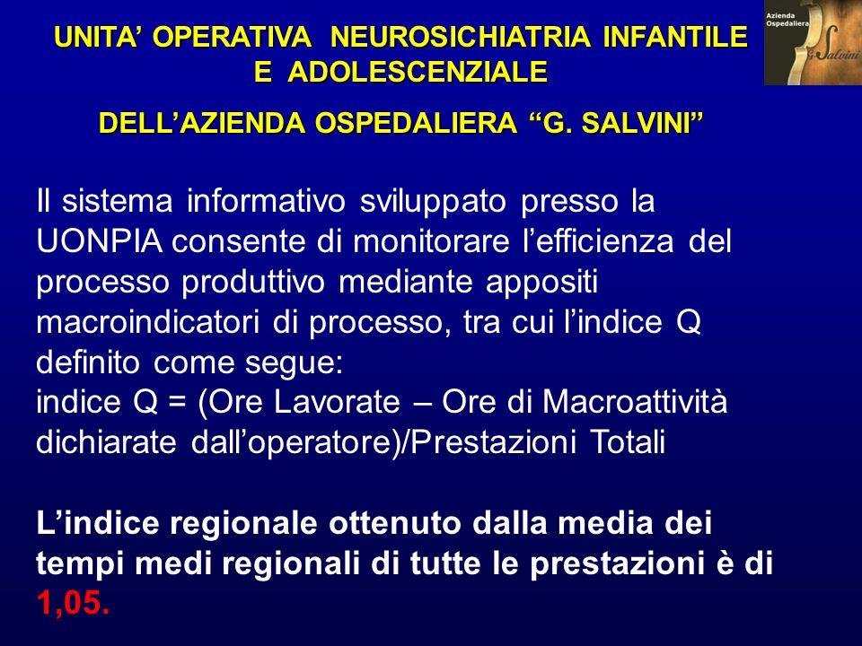 UNITA OPERATIVA NEUROSICHIATRIA INFANTILE E ADOLESCENZIALE DELLAZIENDA OSPEDALIERA G. SALVINI Il sistema informativo sviluppato presso la UONPIA conse