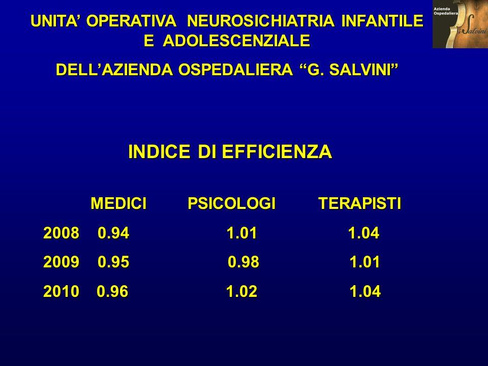 UNITA OPERATIVA NEUROSICHIATRIA INFANTILE E ADOLESCENZIALE DELLAZIENDA OSPEDALIERA G. SALVINI MEDICI PSICOLOGI TERAPISTI 2008 0.94 1.01 1.04 2009 0.95