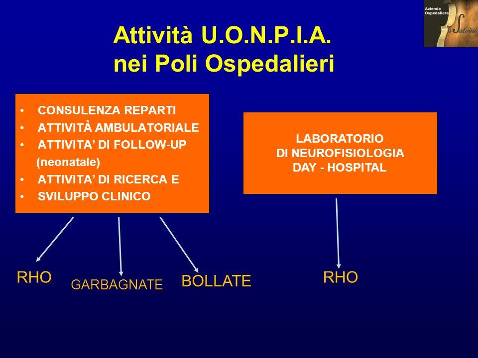 Attività U.O.N.P.I.A. nei Poli Ospedalieri CONSULENZA REPARTI ATTIVITÀ AMBULATORIALE ATTIVITA DI FOLLOW-UP (neonatale) ATTIVITA DI RICERCA E SVILUPPO