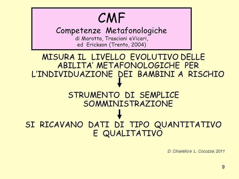 9 CMF Competenze Metafonologiche di Marotta, Trasciani eVicari, ed Erickson (Trento, 2004) MISURA IL LIVELLO EVOLUTIVO DELLE ABILITA METAFONOLOGICHE PER LINDIVIDUAZIONE DEI BAMBINI A RISCHIO STRUMENTO DI SEMPLICE SOMMINISTRAZIONE SI RICAVANO DATI DI TIPO QUANTITATIVO E QUALITATIVO D.