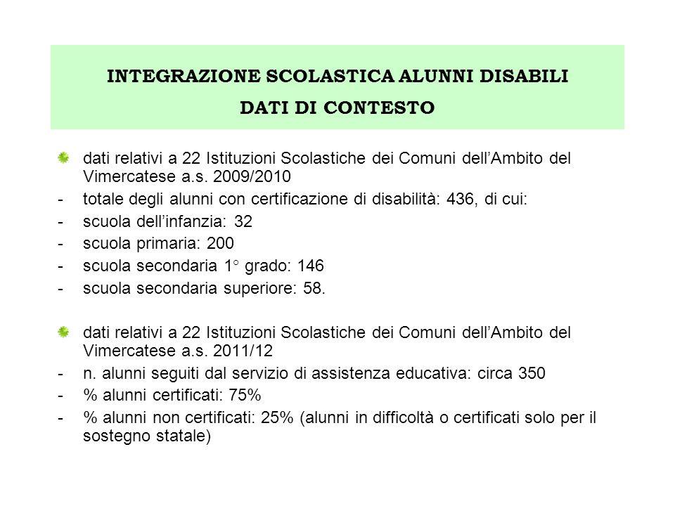 INTEGRAZIONE SCOLASTICA ALUNNI DISABILI DATI DI CONTESTO dati relativi a 22 Istituzioni Scolastiche dei Comuni dellAmbito del Vimercatese a.s. 2009/20