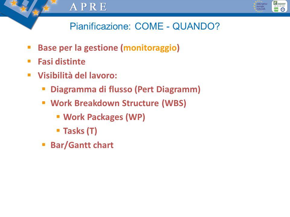 Pianificazione: COME - QUANDO? Base per la gestione (monitoraggio) Fasi distinte Visibilità del lavoro: Diagramma di flusso (Pert Diagramm) Work Break