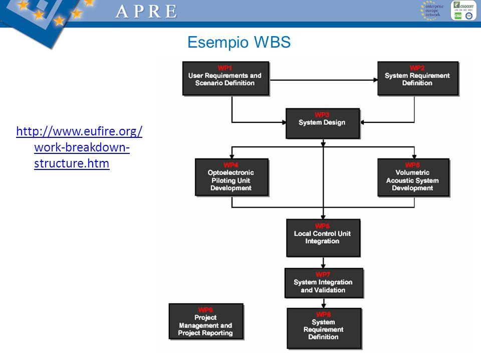 Esempio WBS http://www.eufire.org/ work-breakdown- structure.htm