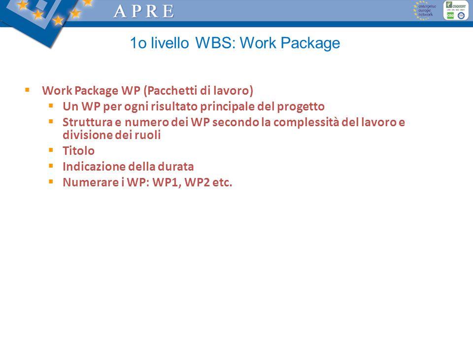 1o livello WBS: Work Package Work Package WP (Pacchetti di lavoro) Un WP per ogni risultato principale del progetto Struttura e numero dei WP secondo la complessità del lavoro e divisione dei ruoli Titolo Indicazione della durata Numerare i WP: WP1, WP2 etc.