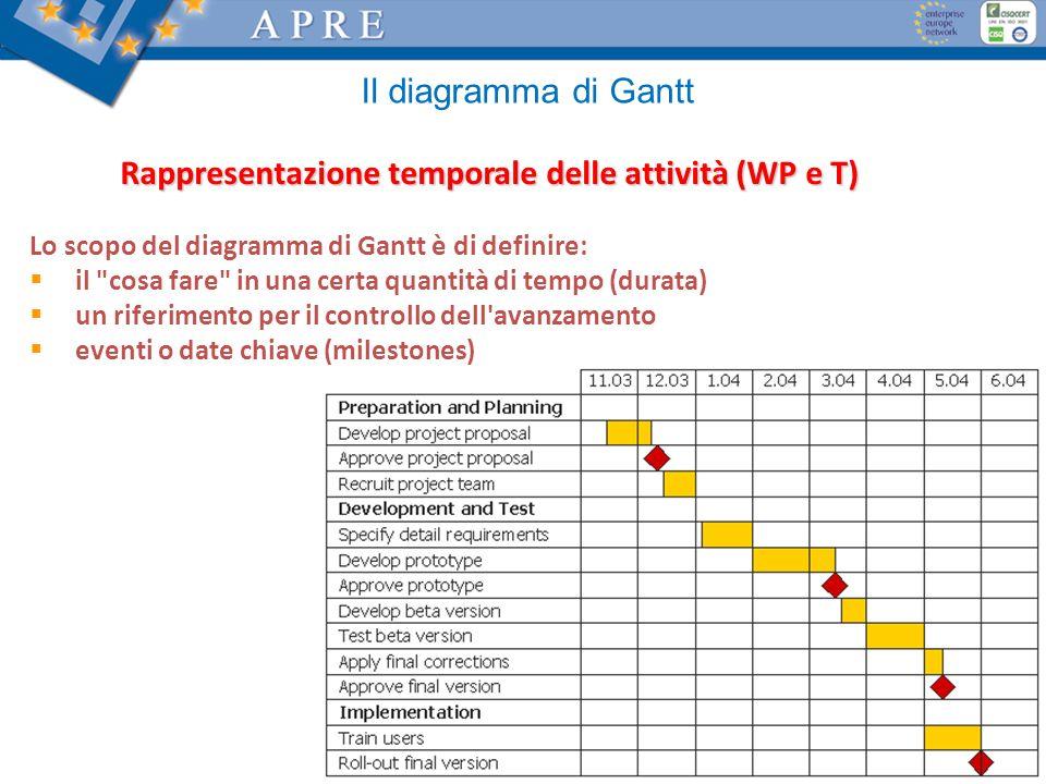 23 Il diagramma di Gantt Rappresentazione temporale delle attività (WP e T) Lo scopo del diagramma di Gantt è di definire: il cosa fare in una certa quantità di tempo (durata) un riferimento per il controllo dell avanzamento eventi o date chiave (milestones)