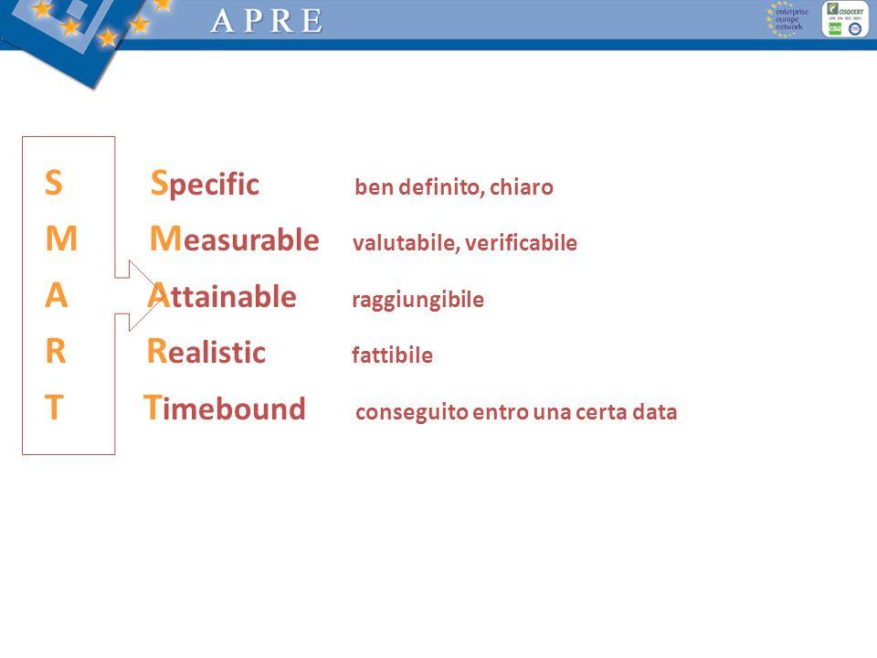 Come deve essere lObiettivo? S S pecific ben definito, chiaro M M easurable valutabile, verificabile A A ttainable raggiungibile R R ealistic fattibil