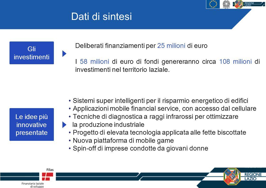 Dati di sintesi Gli investimenti Deliberati finanziamenti per 25 milioni di euro I 58 milioni di euro di fondi genereranno circa 108 milioni di investimenti nel territorio laziale.
