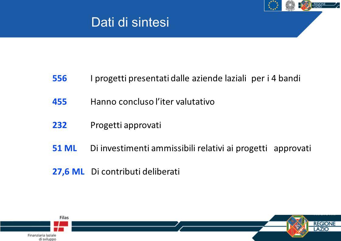 556 I progetti presentati dalle aziende laziali per i 4 bandi 455 Hanno concluso liter valutativo 232 Progetti approvati 51 ML Di investimenti ammissibili relativi ai progetti approvati 27,6 ML Di contributi deliberati Dati di sintesi