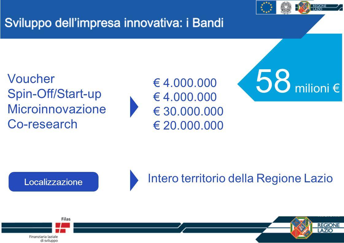 TITOLO SLIDE 1 58 milioni 4.000.000 30.000.000 20.000.000 Voucher Spin-Off/Start-up Microinnovazione Co-research Intero territorio della Regione Lazio Localizzazione