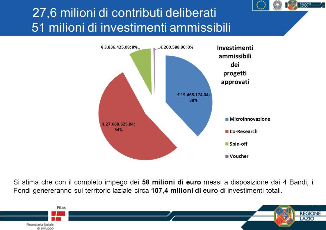 27,6 milioni di contributi deliberati 51 milioni di investimenti ammissibili Si stima che con il completo impego dei 58 milioni di euro messi a disposizione dai 4 Bandi, i Fondi genereranno sul territorio laziale circa 107,4 milioni di euro di investimenti totali.