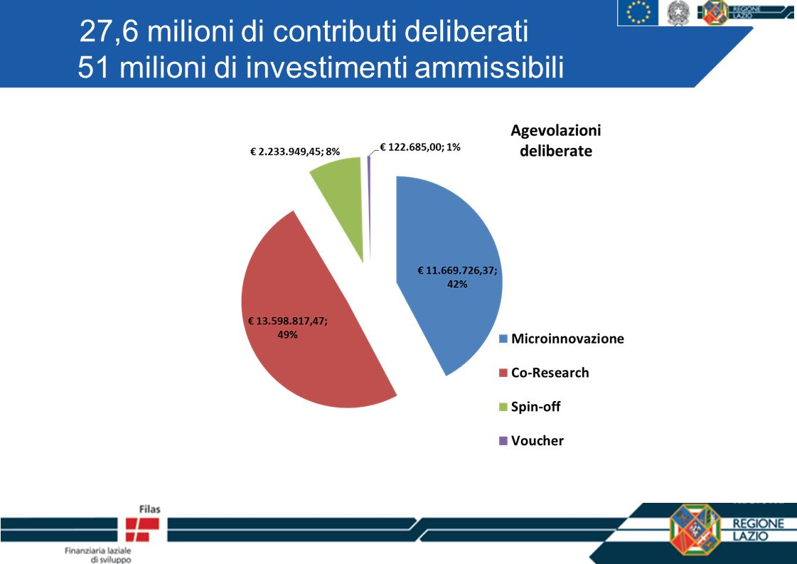 27,6 milioni di contributi deliberati 51 milioni di investimenti ammissibili