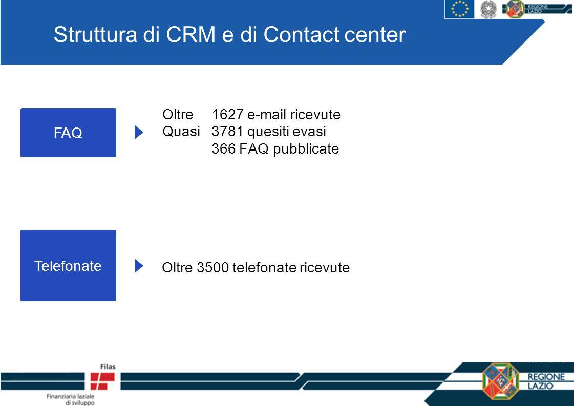 Struttura di CRM e di Contact center FAQ Oltre 1627 e-mail ricevute Quasi 3781 quesiti evasi 366 FAQ pubblicate Telefonate Oltre 3500 telefonate ricevute
