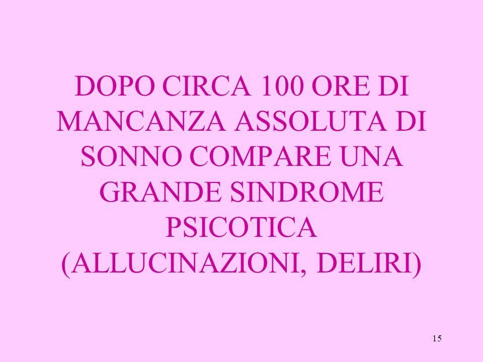 15 DOPO CIRCA 100 ORE DI MANCANZA ASSOLUTA DI SONNO COMPARE UNA GRANDE SINDROME PSICOTICA (ALLUCINAZIONI, DELIRI)