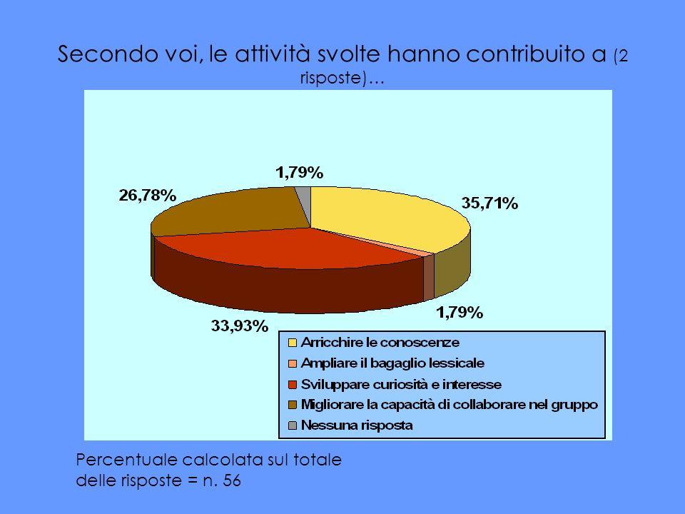 Secondo voi, le attività svolte hanno contribuito a (2 risposte)… Percentuale calcolata sul totale delle risposte = n. 56