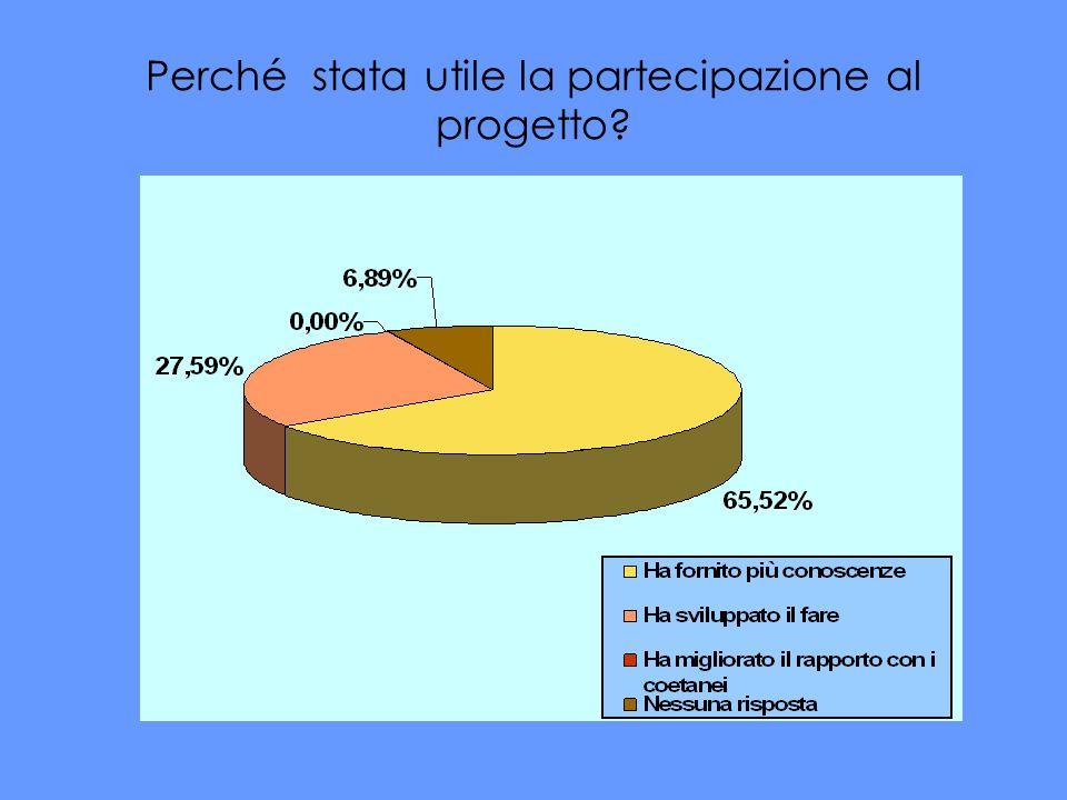 Perché stata utile la partecipazione al progetto?
