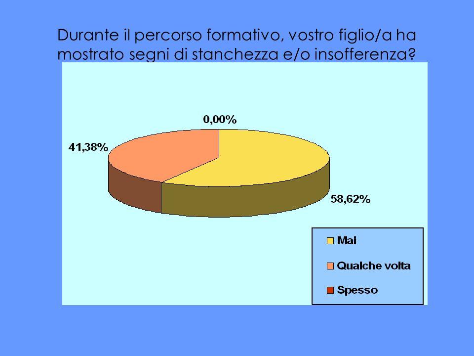 Secondo voi, le attività svolte hanno contribuito a (2 risposte)… Percentuale calcolata sul totale delle risposte = n.