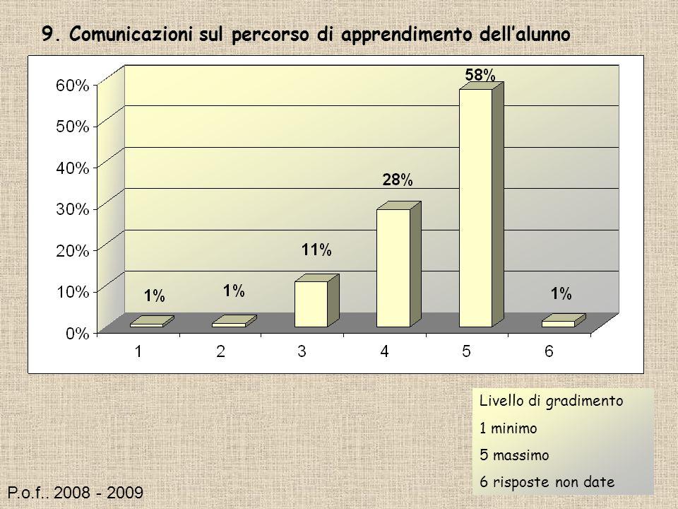 9. Comunicazioni sul percorso di apprendimento dellalunno Livello di gradimento 1 minimo 5 massimo 6 risposte non date P.o.f.. 2008 - 2009