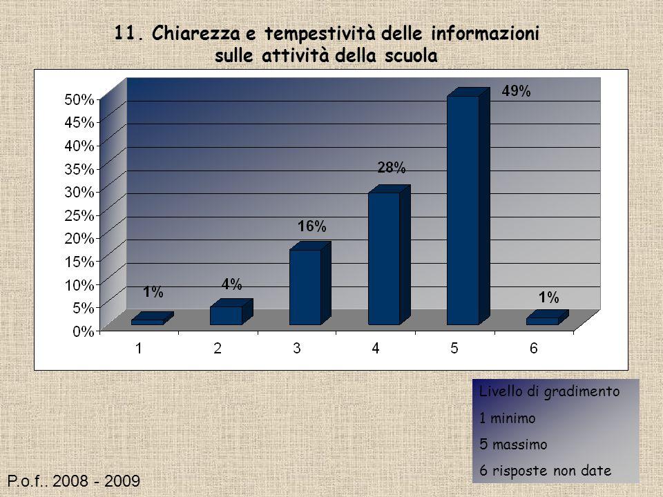 11. Chiarezza e tempestività delle informazioni sulle attività della scuola Livello di gradimento 1 minimo 5 massimo 6 risposte non date P.o.f.. 2008