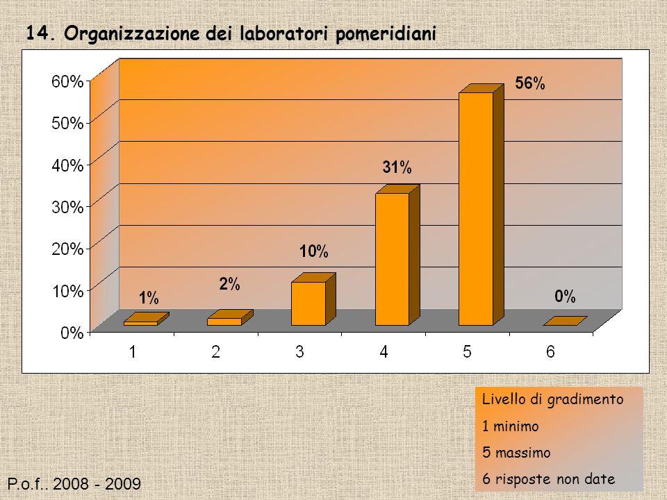 14. Organizzazione dei laboratori pomeridiani Livello di gradimento 1 minimo 5 massimo 6 risposte non date P.o.f.. 2008 - 2009