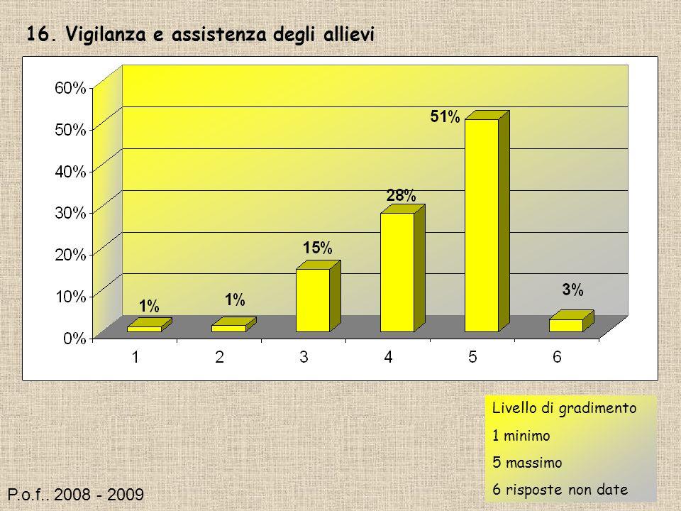 16. Vigilanza e assistenza degli allievi Livello di gradimento 1 minimo 5 massimo 6 risposte non date P.o.f.. 2008 - 2009