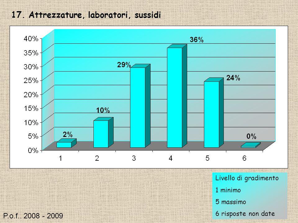 17. Attrezzature, laboratori, sussidi Livello di gradimento 1 minimo 5 massimo 6 risposte non date P.o.f.. 2008 - 2009