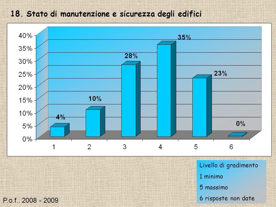 18. Stato di manutenzione e sicurezza degli edifici Livello di gradimento 1 minimo 5 massimo 6 risposte non date P.o.f.. 2008 - 2009