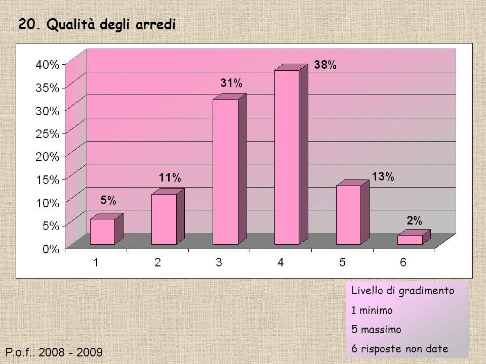 20. Qualità degli arredi Livello di gradimento 1 minimo 5 massimo 6 risposte non date P.o.f..