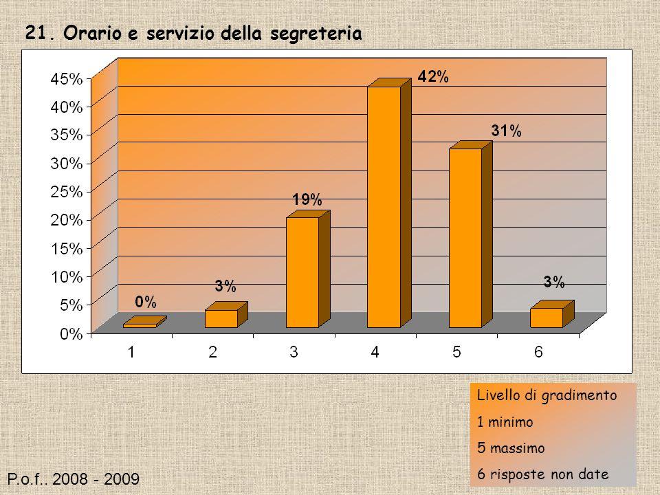 21. Orario e servizio della segreteria Livello di gradimento 1 minimo 5 massimo 6 risposte non date P.o.f.. 2008 - 2009
