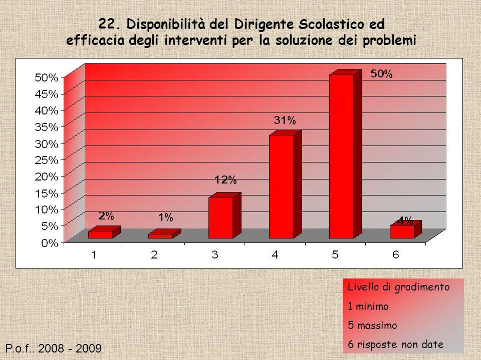 22. Disponibilità del Dirigente Scolastico ed efficacia degli interventi per la soluzione dei problemi Livello di gradimento 1 minimo 5 massimo 6 risp