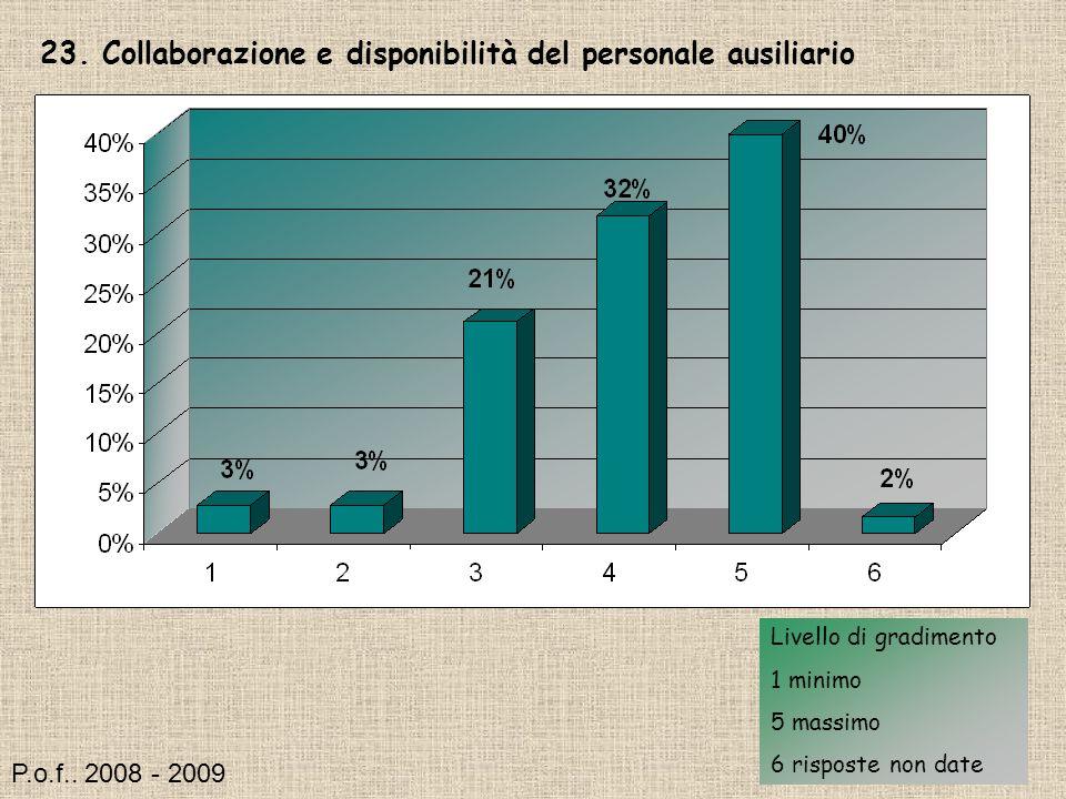 23. Collaborazione e disponibilità del personale ausiliario Livello di gradimento 1 minimo 5 massimo 6 risposte non date P.o.f.. 2008 - 2009