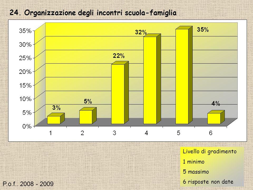 24. Organizzazione degli incontri scuola-famiglia Livello di gradimento 1 minimo 5 massimo 6 risposte non date P.o.f.. 2008 - 2009