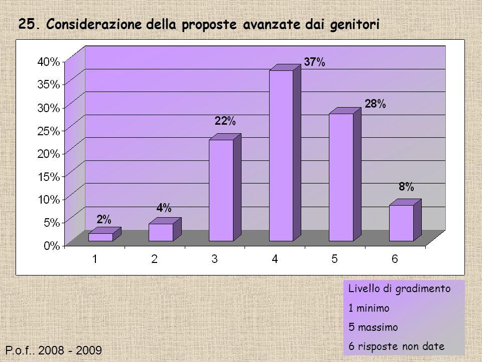 25. Considerazione della proposte avanzate dai genitori Livello di gradimento 1 minimo 5 massimo 6 risposte non date P.o.f.. 2008 - 2009