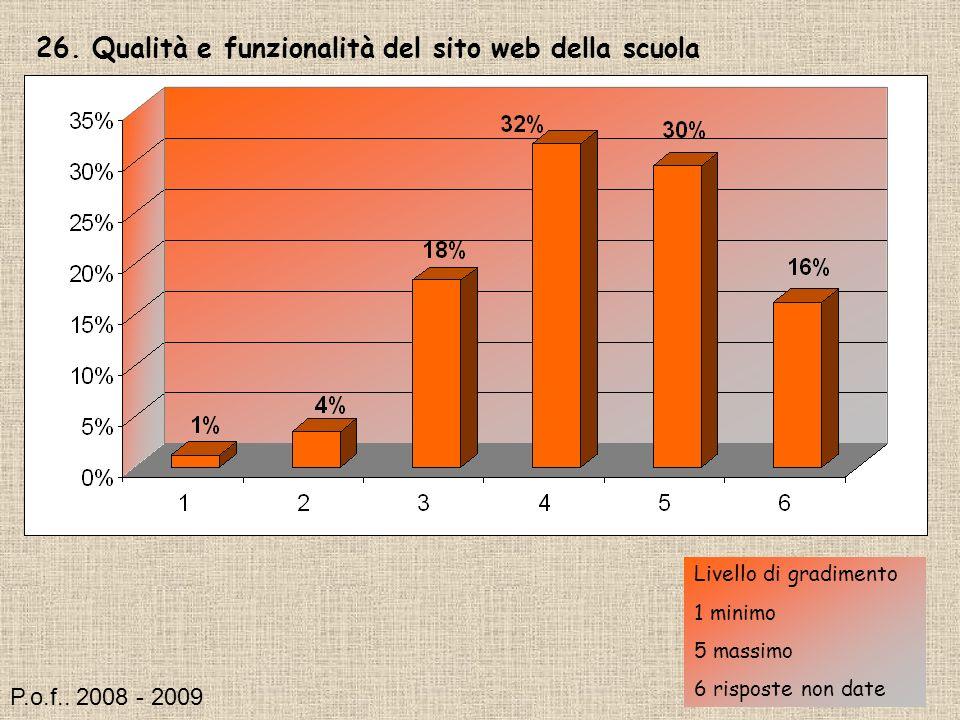 26. Qualità e funzionalità del sito web della scuola Livello di gradimento 1 minimo 5 massimo 6 risposte non date P.o.f.. 2008 - 2009