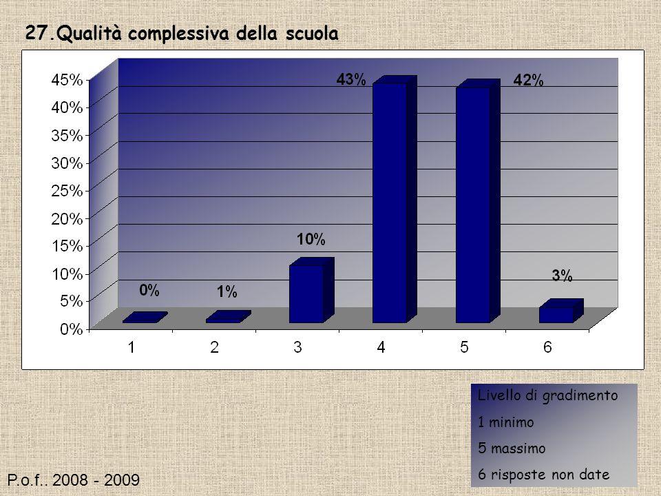 27.Qualità complessiva della scuola Livello di gradimento 1 minimo 5 massimo 6 risposte non date P.o.f..