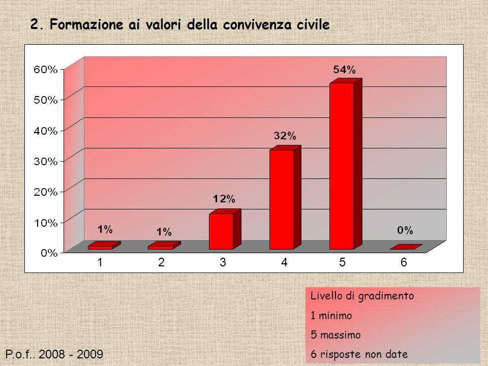 2. Formazione ai valori della convivenza civile Livello di gradimento 1 minimo 5 massimo 6 risposte non date 124356 P.o.f.. 2008 - 2009