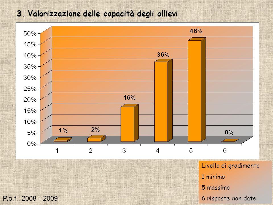 3. Valorizzazione delle capacità degli allievi Livello di gradimento 1 minimo 5 massimo 6 risposte non date P.o.f.. 2008 - 2009
