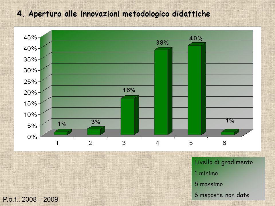 4. Apertura alle innovazioni metodologico didattiche Livello di gradimento 1 minimo 5 massimo 6 risposte non date P.o.f.. 2008 - 2009