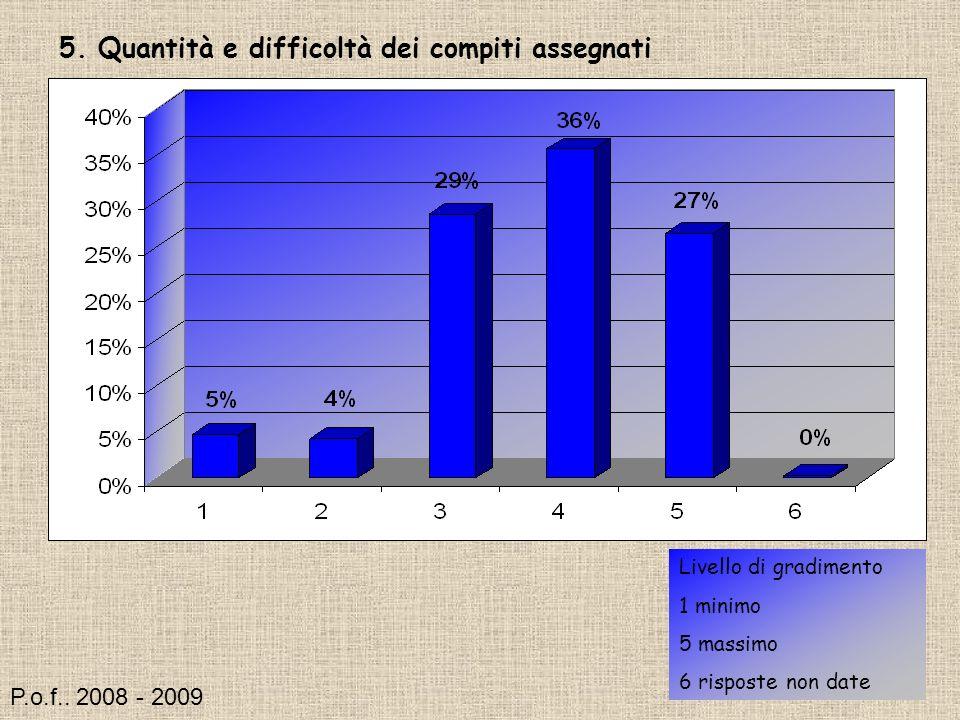 5. Quantità e difficoltà dei compiti assegnati Livello di gradimento 1 minimo 5 massimo 6 risposte non date P.o.f.. 2008 - 2009