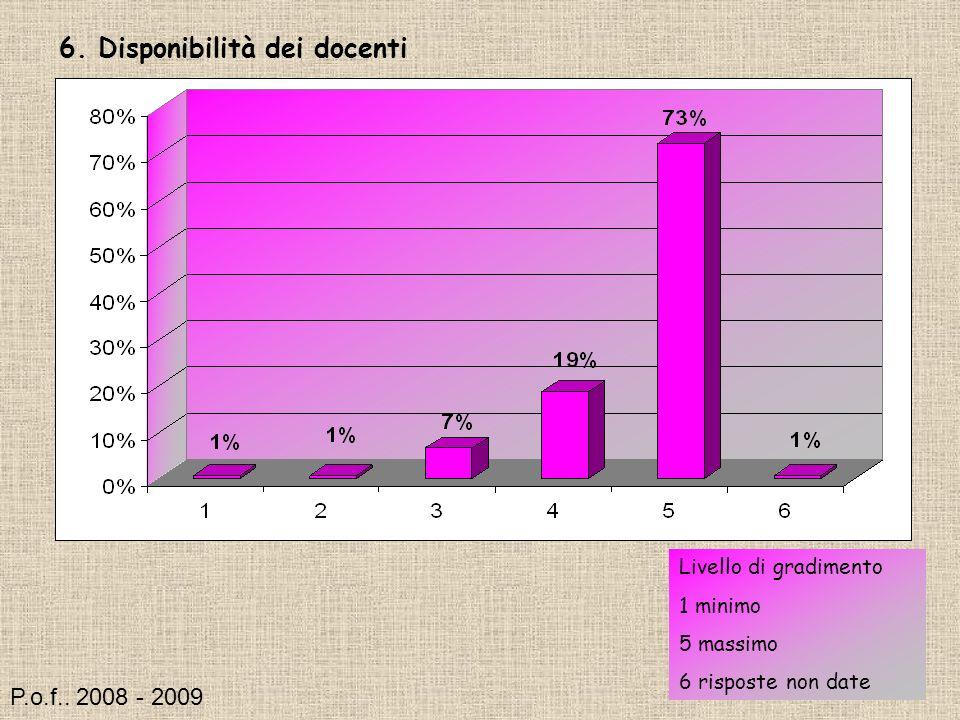 6. Disponibilità dei docenti Livello di gradimento 1 minimo 5 massimo 6 risposte non date P.o.f..