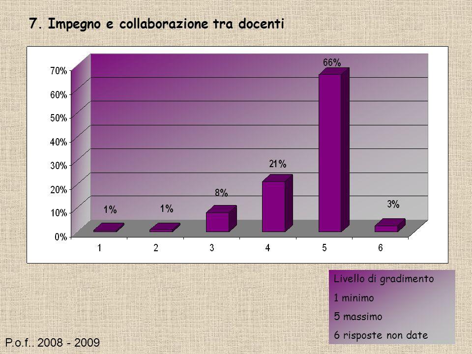 7. Impegno e collaborazione tra docenti Livello di gradimento 1 minimo 5 massimo 6 risposte non date P.o.f.. 2008 - 2009