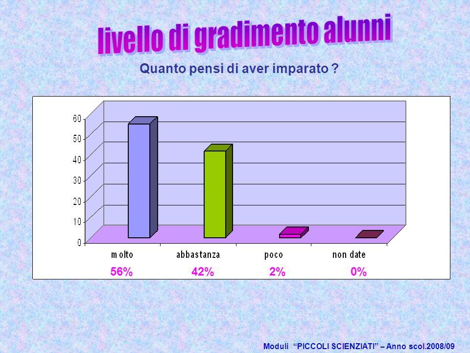 Moduli PICCOLI SCIENZIATI – Anno scol.2008/09 Quanto pensi di aver imparato ? 56%42%2%0%