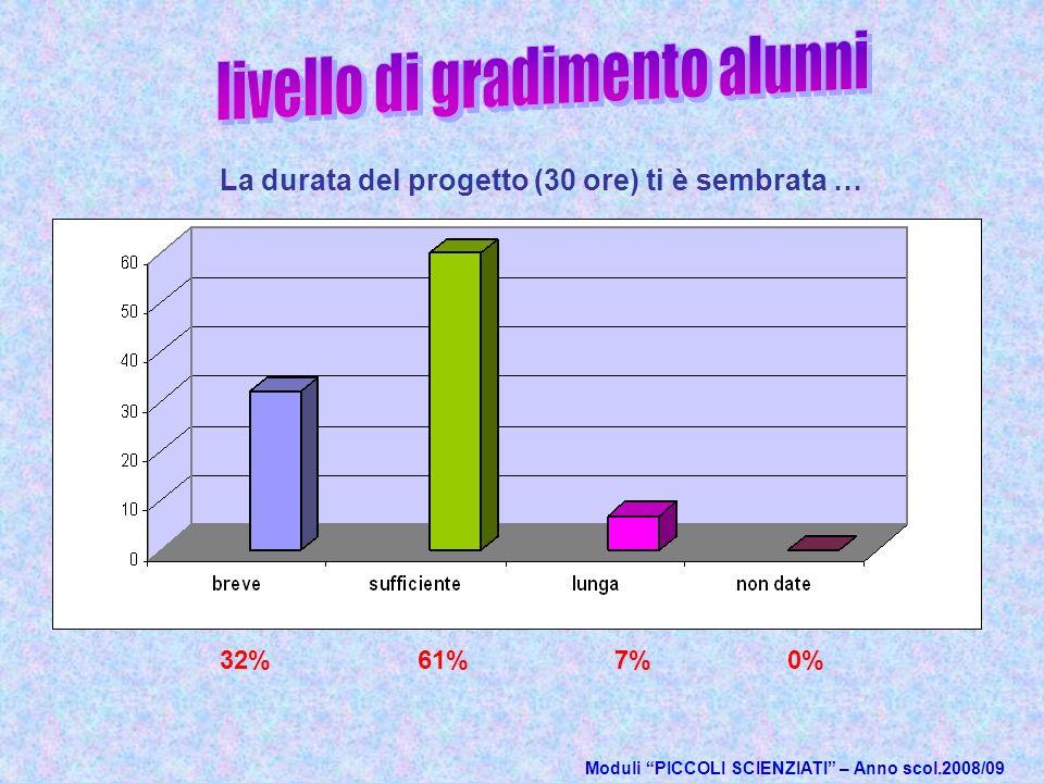 Moduli PICCOLI SCIENZIATI – Anno scol.2008/09 La durata del progetto (30 ore) ti è sembrata … 32%61%7%0%