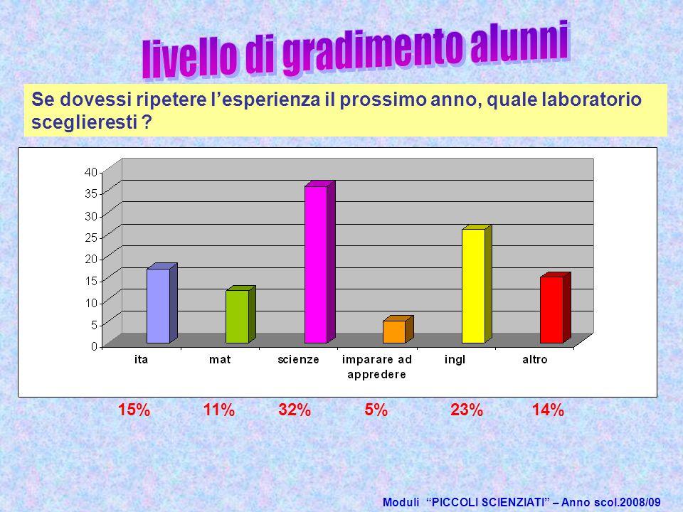 15%32%5%23%14%11% Moduli PICCOLI SCIENZIATI – Anno scol.2008/09 Se dovessi ripetere lesperienza il prossimo anno, quale laboratorio sceglieresti ?