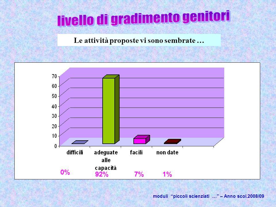 Le attività proposte vi sono sembrate … moduli piccoli scienziati … – Anno scol.2008/09 92%7%1% 0%