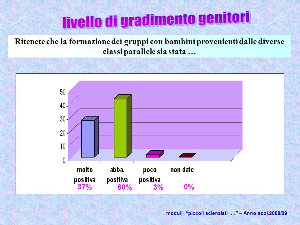 moduli piccoli scienziati … – Anno scol.2008/09 Ritenete che la formazione dei gruppi con bambini provenienti dalle diverse classi parallele sia stata … 37% 60%3% 0%